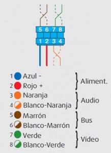 Códigos de colores del cable para telefonillos de porteros y vídeoporteros